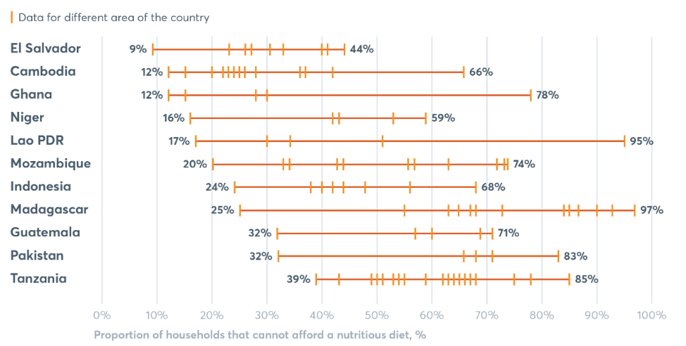 "The range of ""non-affordability"" of the typical diet in select countries. Copyright: GNR 2018"
