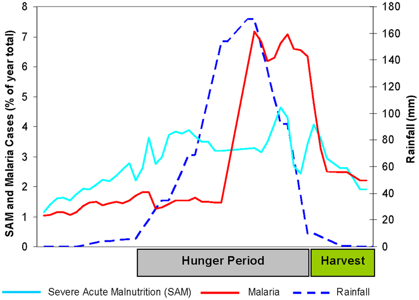 Vaitla B, Devereux S, Swan SH (2009) Seasonal Hunger: A Neglected Problem with Proven Solutions. PLoS Med 6(6): e1000101. https://doi.org/10.1371/journal.pmed.1000101