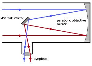 The basic cutaway of a Newtonian Reflector