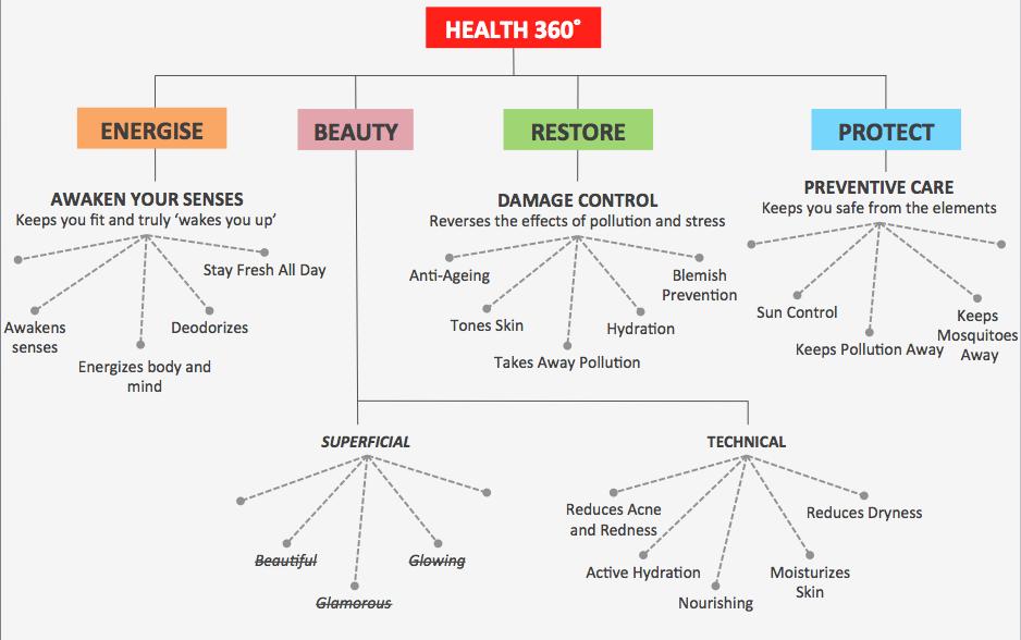 Health 360ª explained