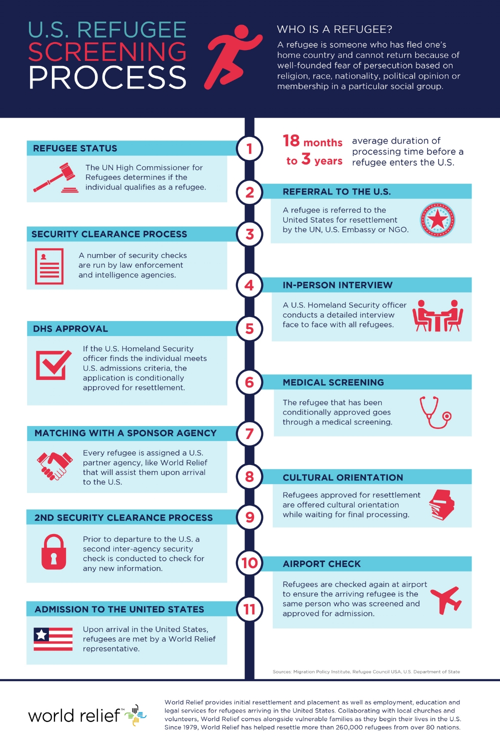 Official refugee screening process. Source: worldrelief.org