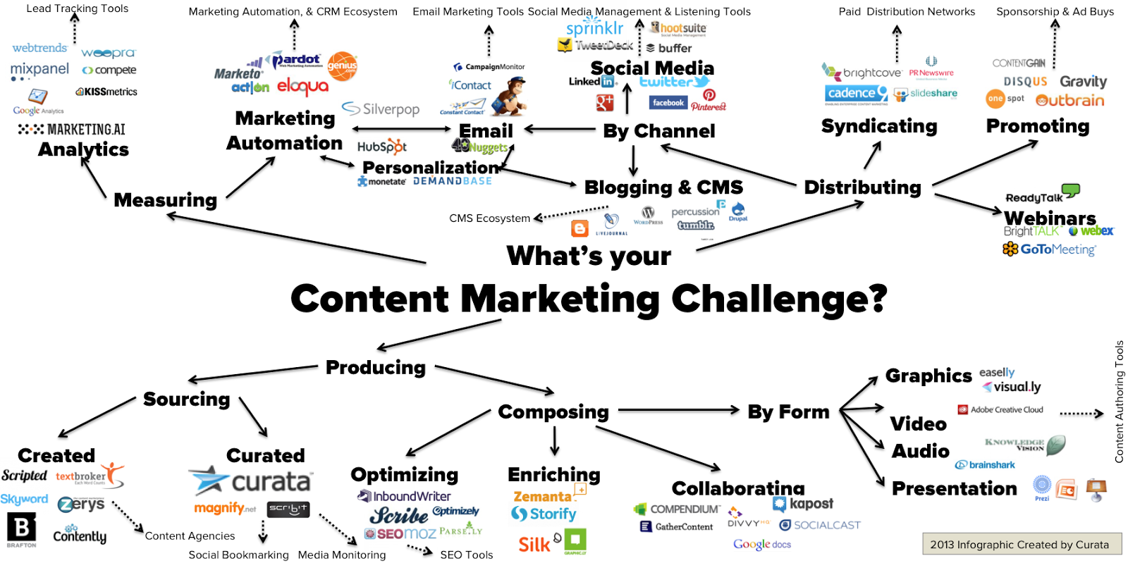 content-marketing-challenges.png