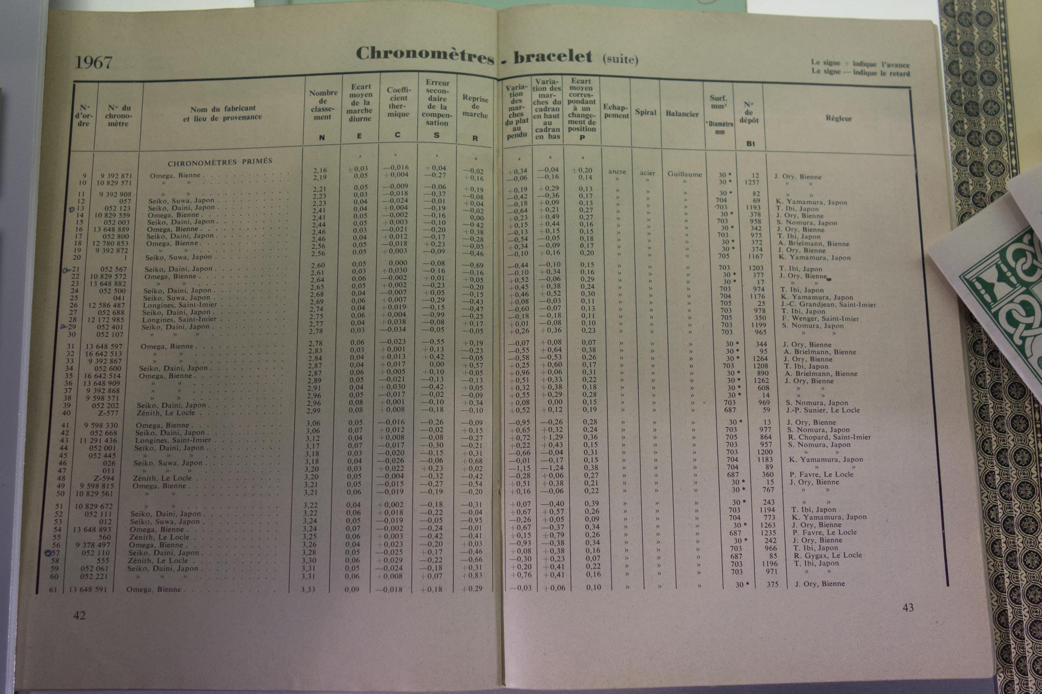 1967 Neuchâtel Results