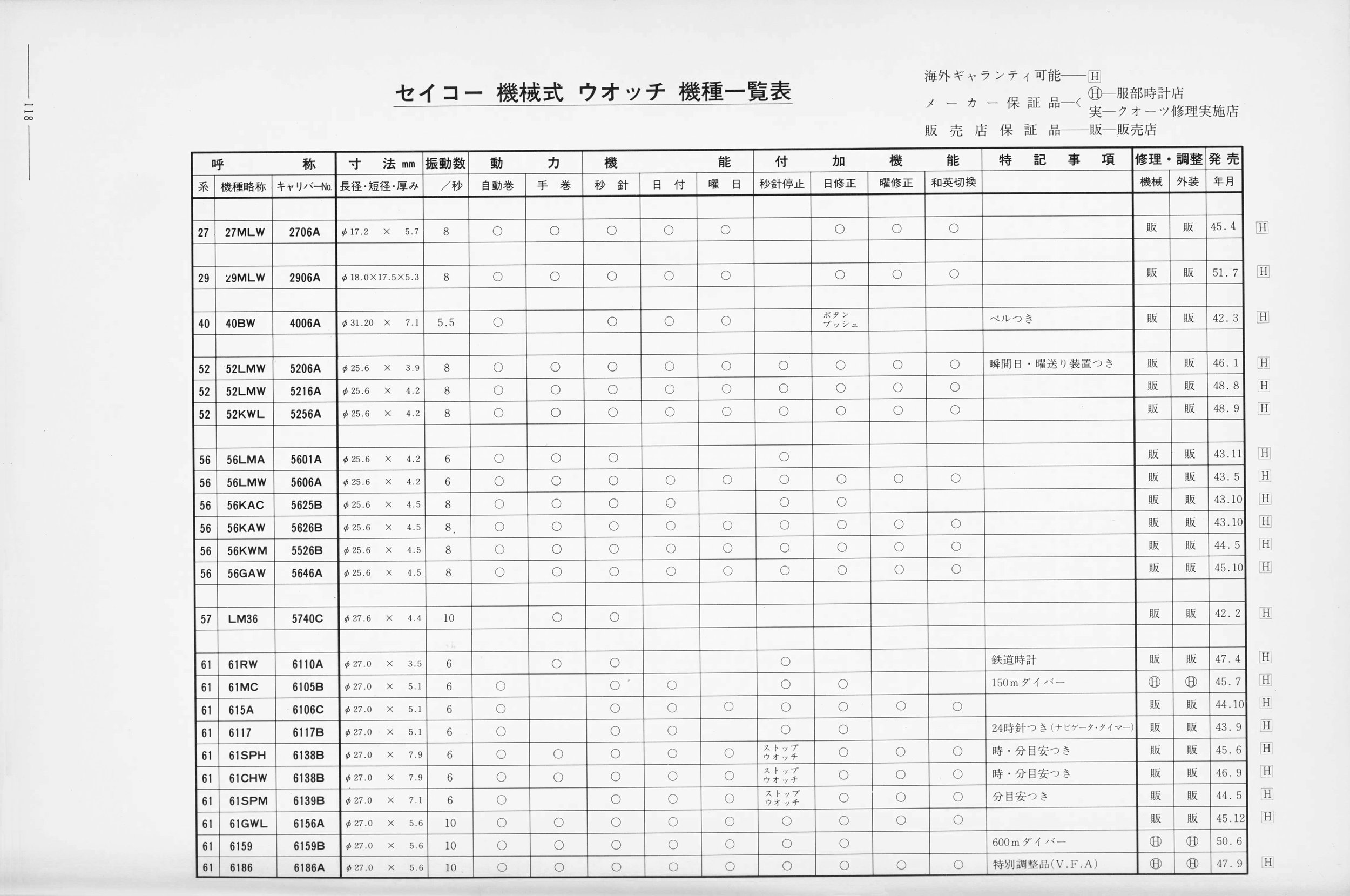 Reference Table - '76 Vol.1 Catalog