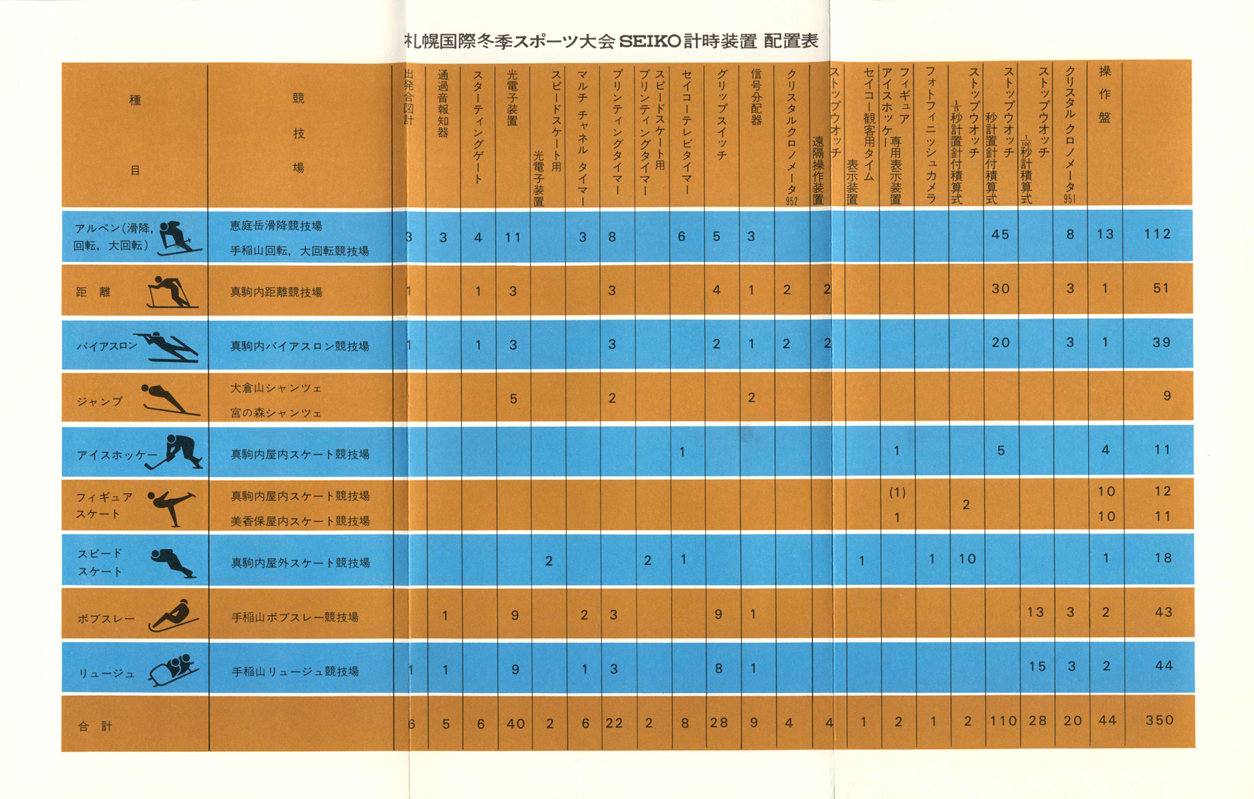 Sapporo Winter Sports Week Timers