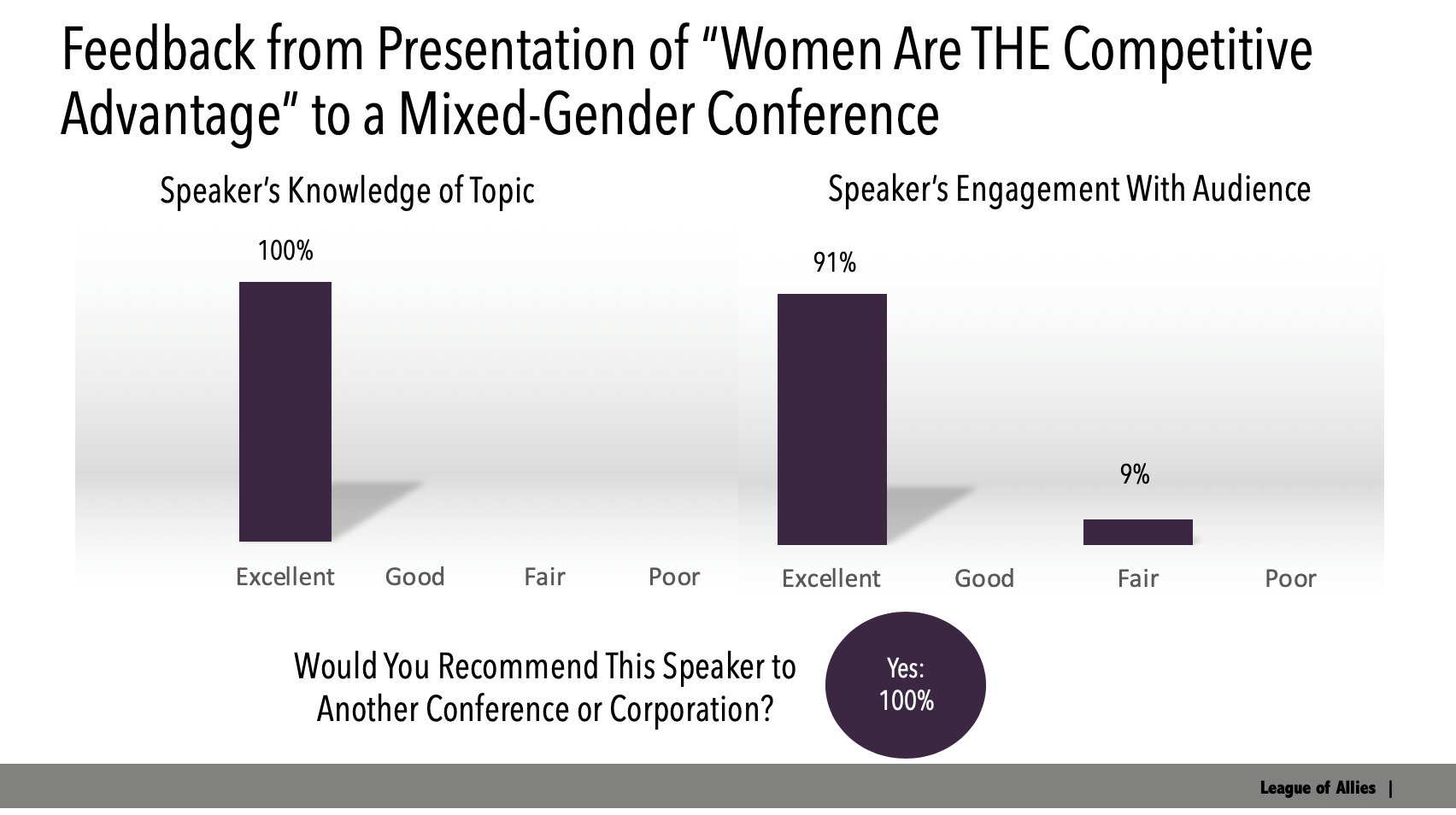 "Image of bar chart results from recent presentation of ""Women are the Competitive Advantage"" that reveals speakers knowledge of topic is 100% Excellent, Speaker's Engagement with Audience is 91% excellent, and 100% of attendees would recommend this speaker to another conference or corporation."