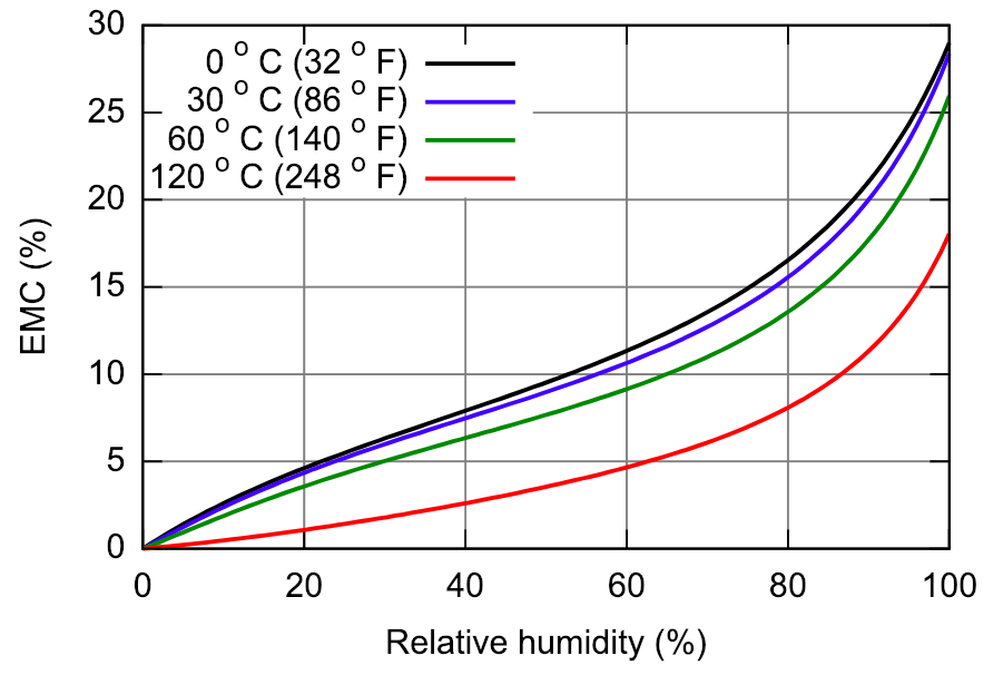 moisture-content-vs-relative-humidity.png