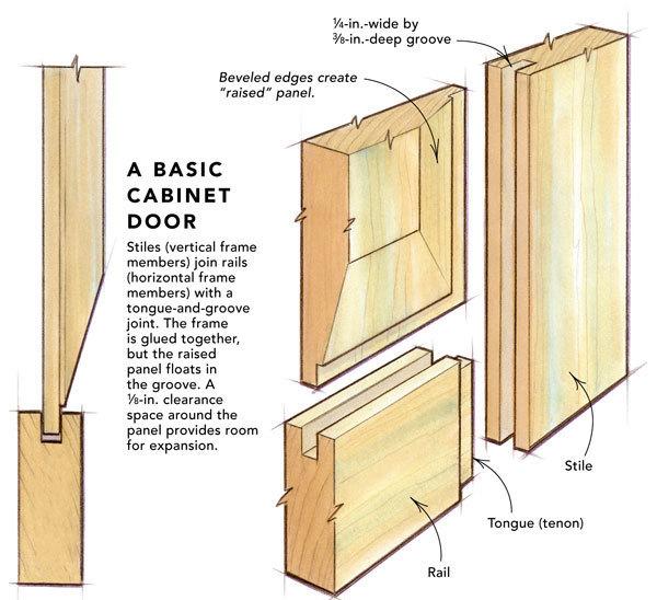 Rail & stile panel door