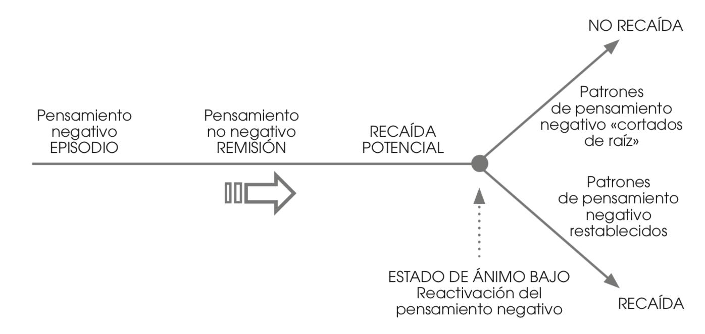Figura 1. Este modelo representa el riesgo cognitivo de recaída en la depresión. La participación en el curso de terapia cognitiva basado en el mindfulness tiene lugar durante los periodos de remisión, con la intención de que las habilidades desarrolladas surtan su efecto en el momento de una recaída potencial. Fuente: reproducido con el permiso de Williams, Fennell, Barnhofer, Crane y Silverton (2015).