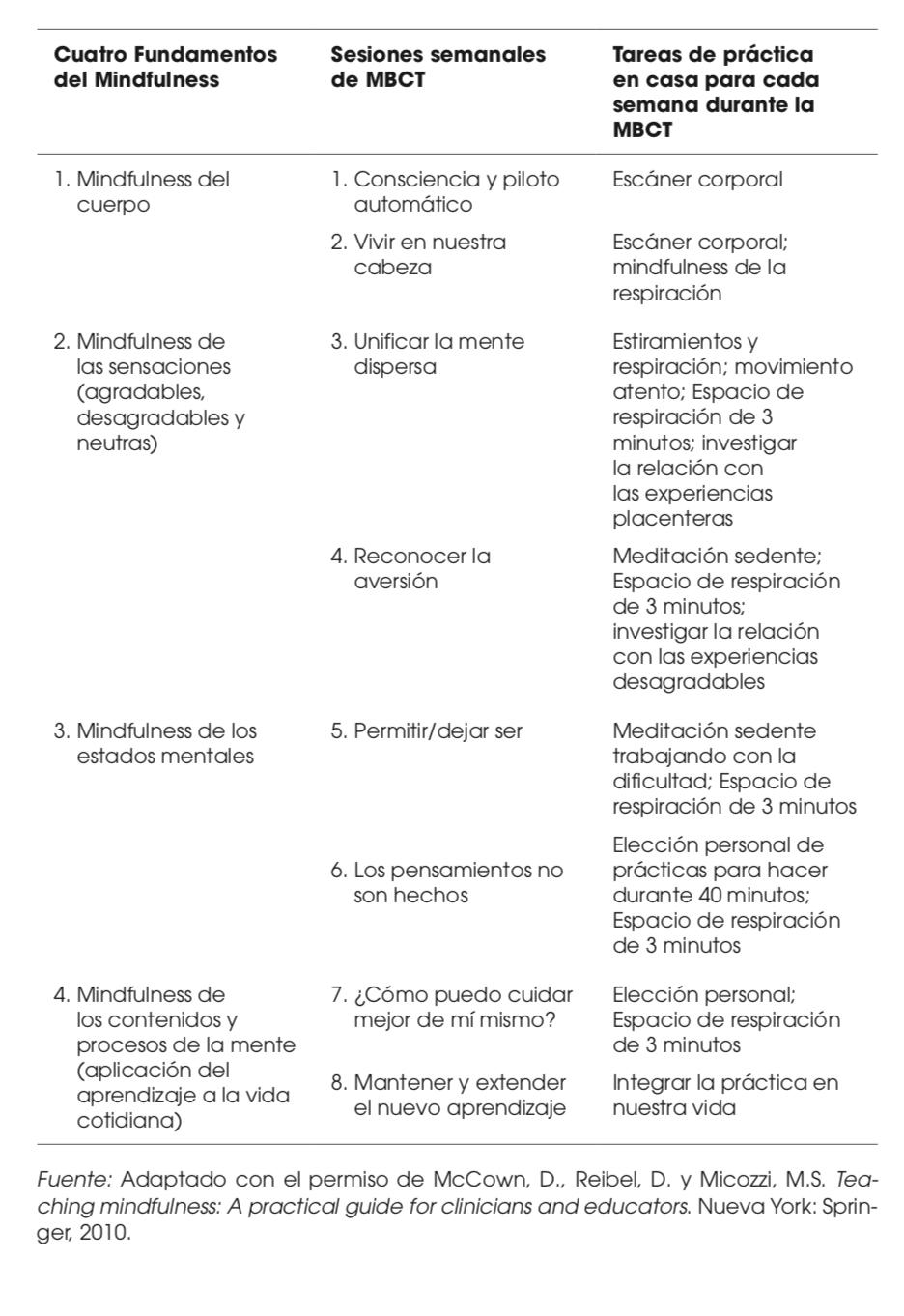 Mapa de las Cuatro Fundamentos del Mindfulness en el marco del programa de MBCT.