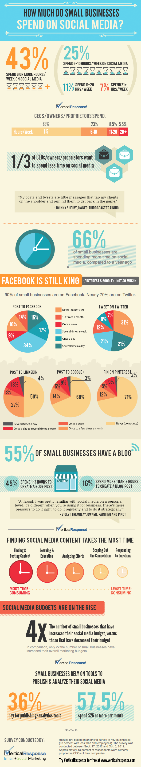 how_much_do_small_businesses_spend_on_social_media.png