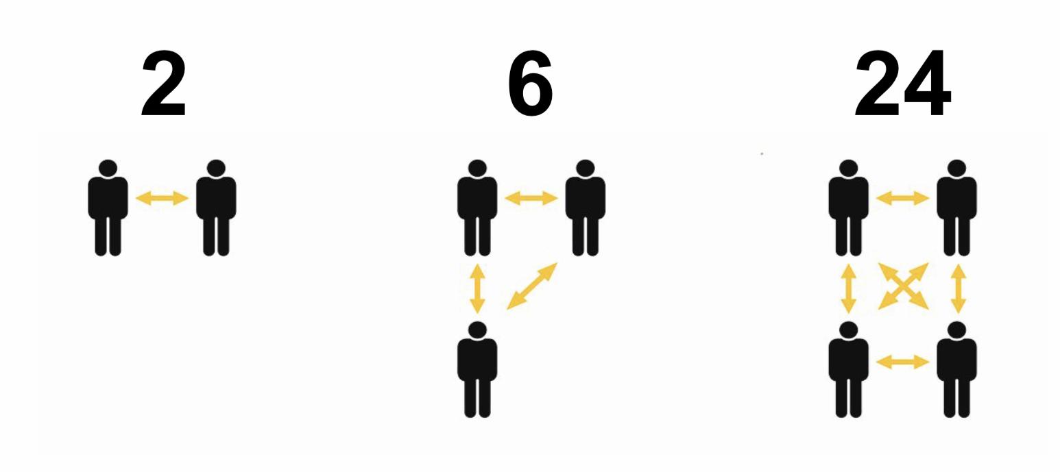 Antalet kopplingar ökar exponentiellt med antalet individer eller grupper.