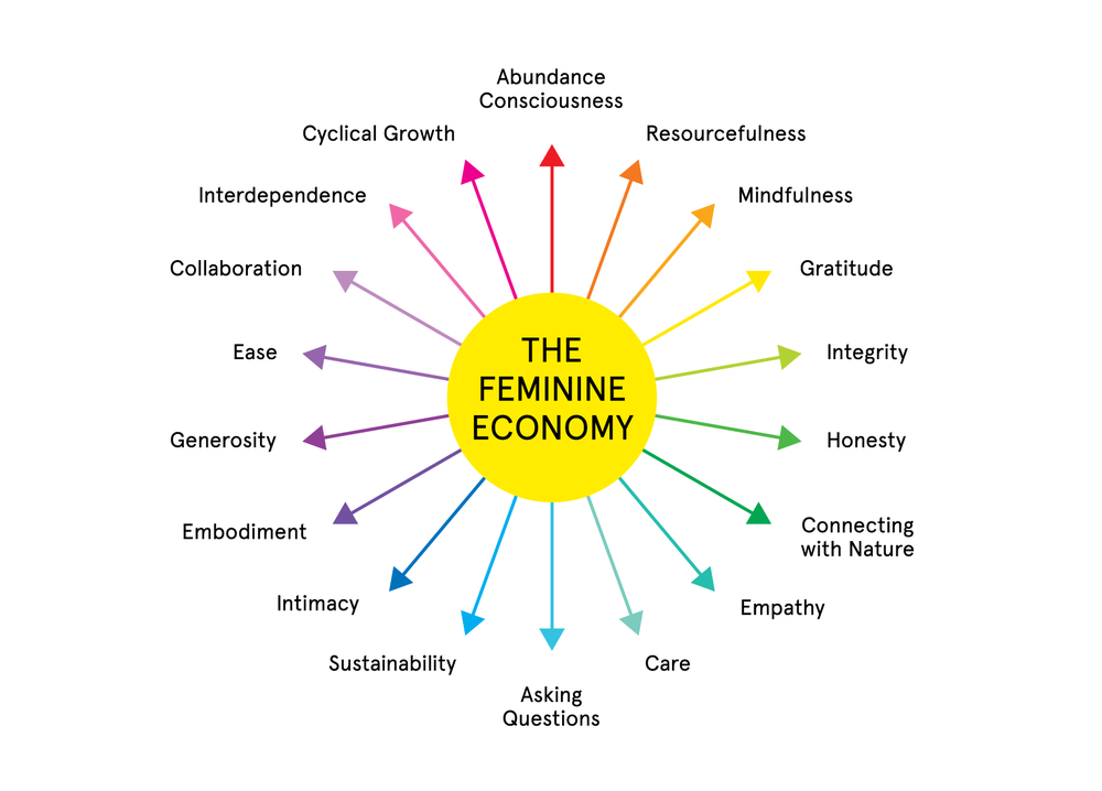 """The feminine economy asks the question, """"If capitalism is an economy that values masculine traits, what could a feminine economy look like?""""   Credit:Jennifer Armbrust, Sister © 2015-2017"""