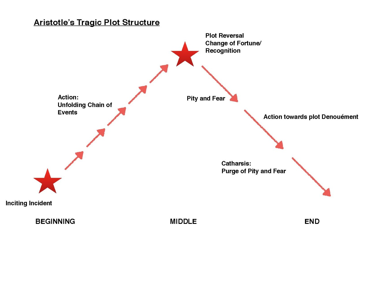 Aristotle's tragic plot structure