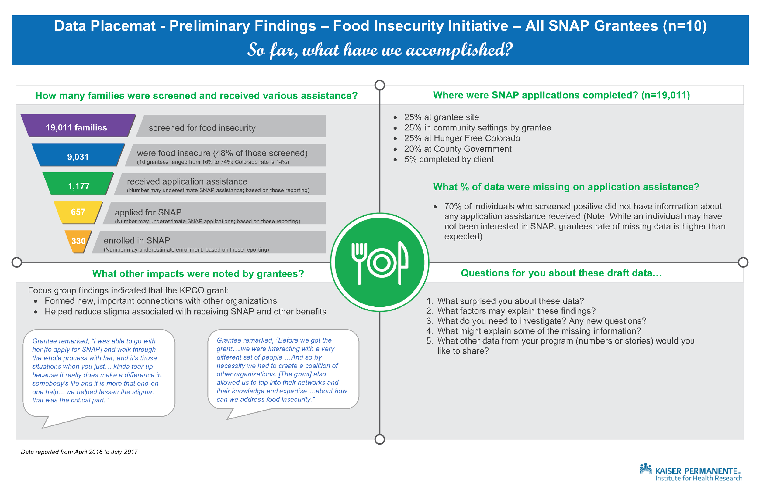 Data Placemat Food Insecurity Evaluation 2017