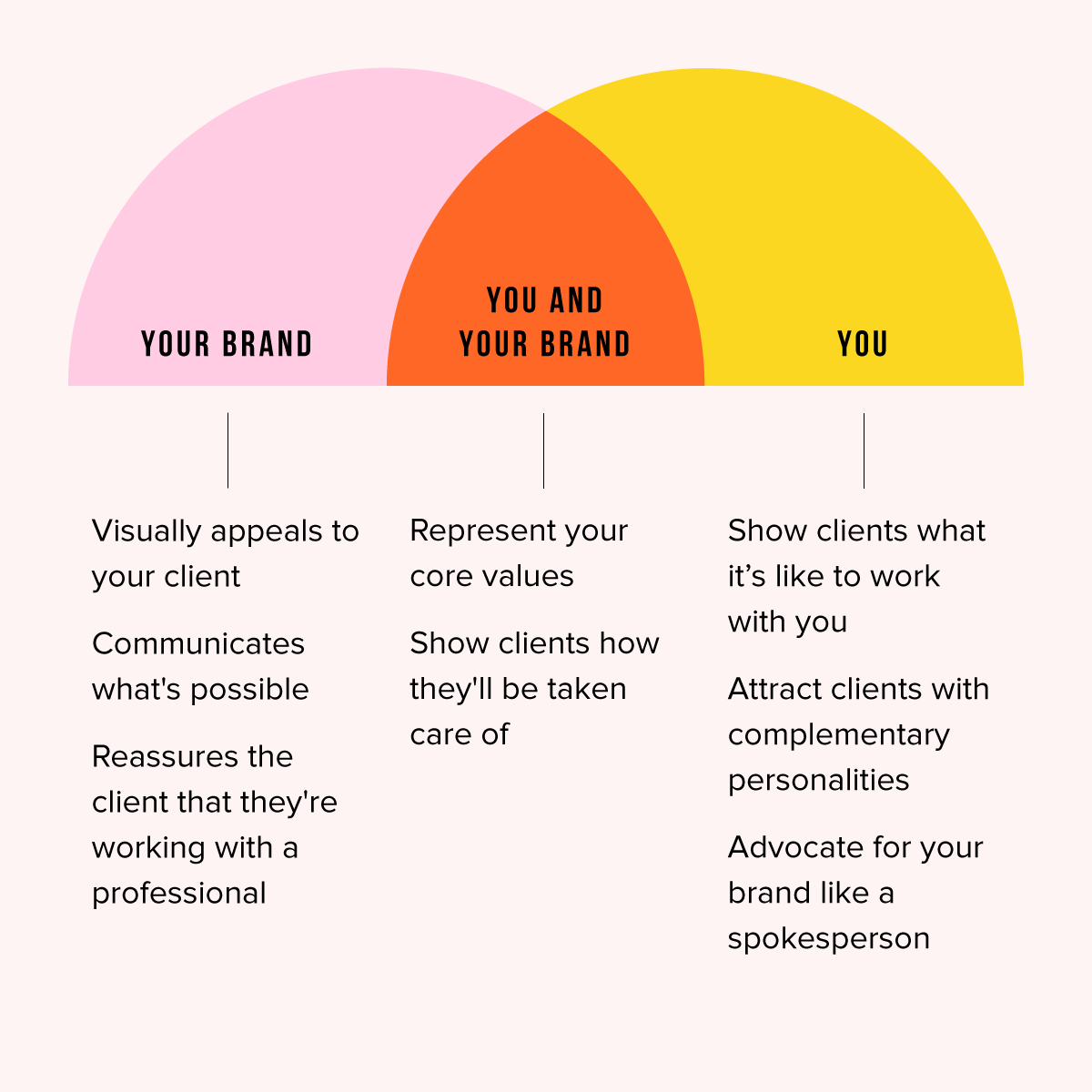Branding Yourself Nicole A Yang The Design Lab-2.png