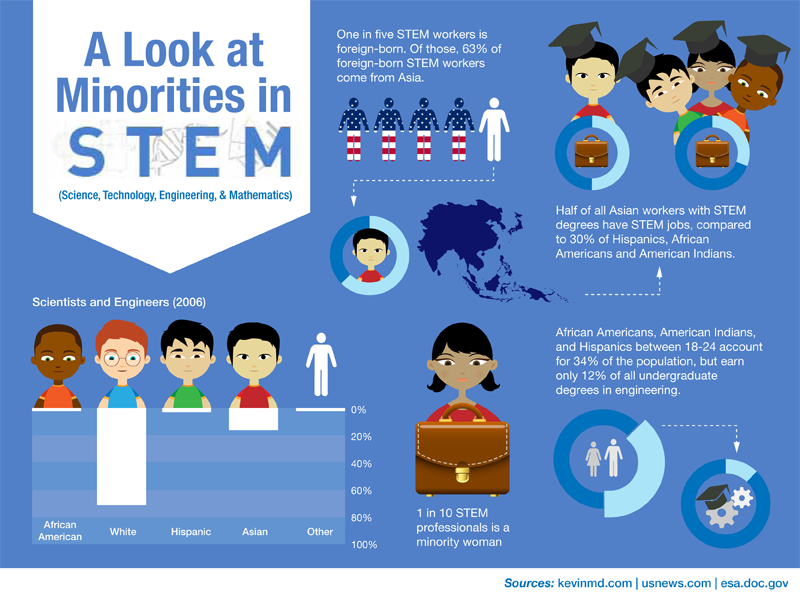 10-Startling-Stats-About-Minorities-in-STEM.png
