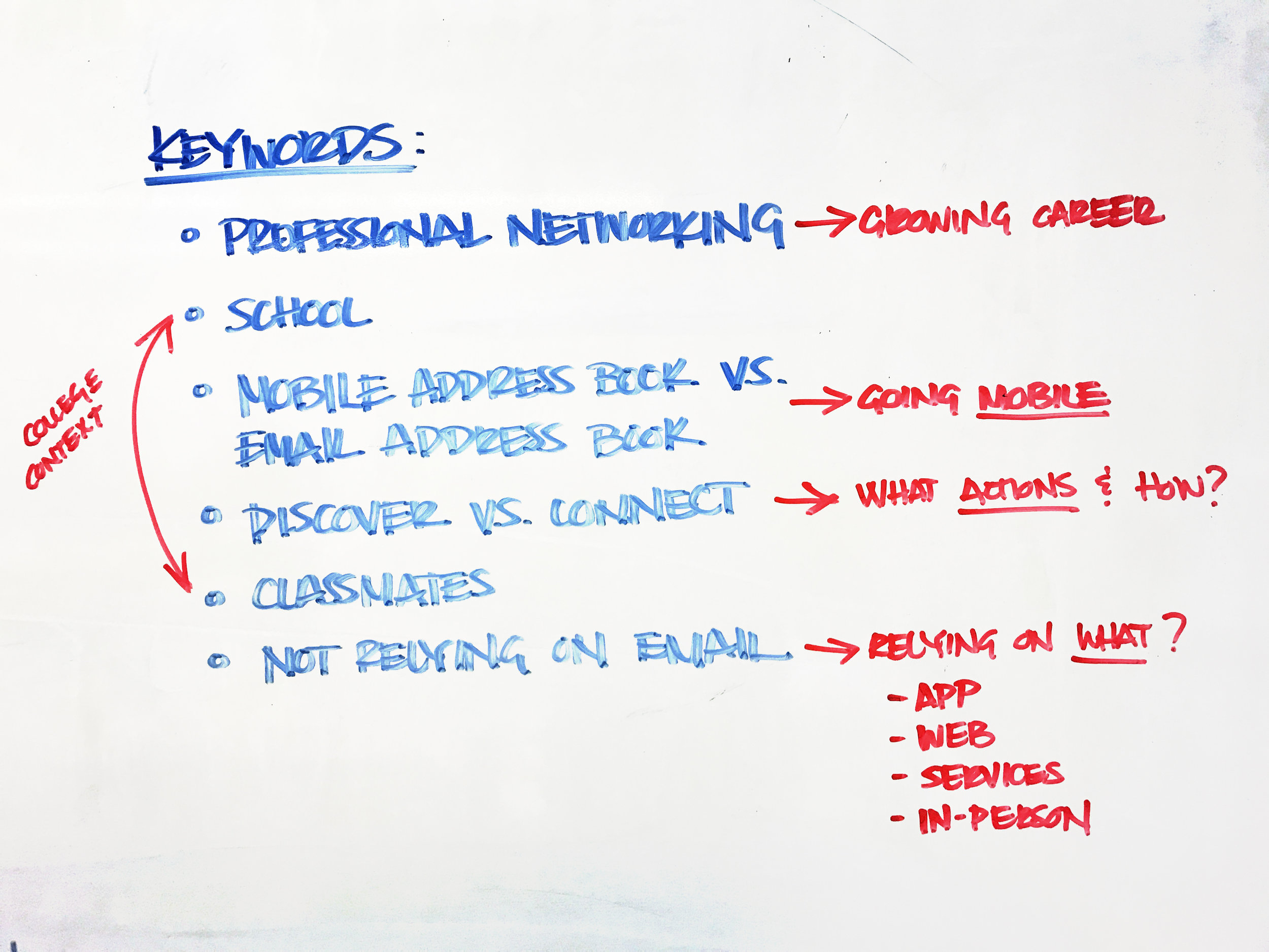 white-boarding some initial thoughts and assumptions