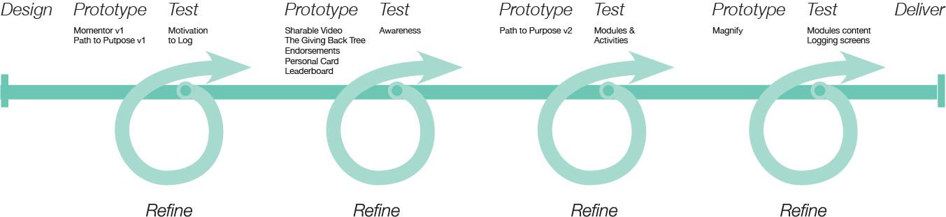 prototype-testing-diagram.png