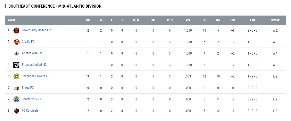 upsl standings.png