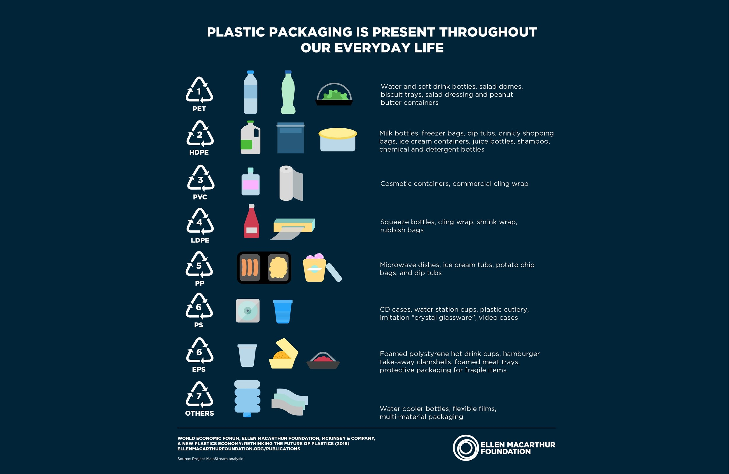 List of types of Plastics in everyday use (Source:  Ellen Macarthur Foundation )