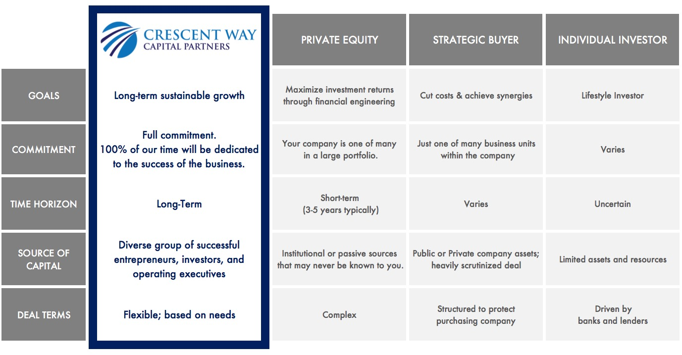 why-crescent-way-capital-partners.jpg