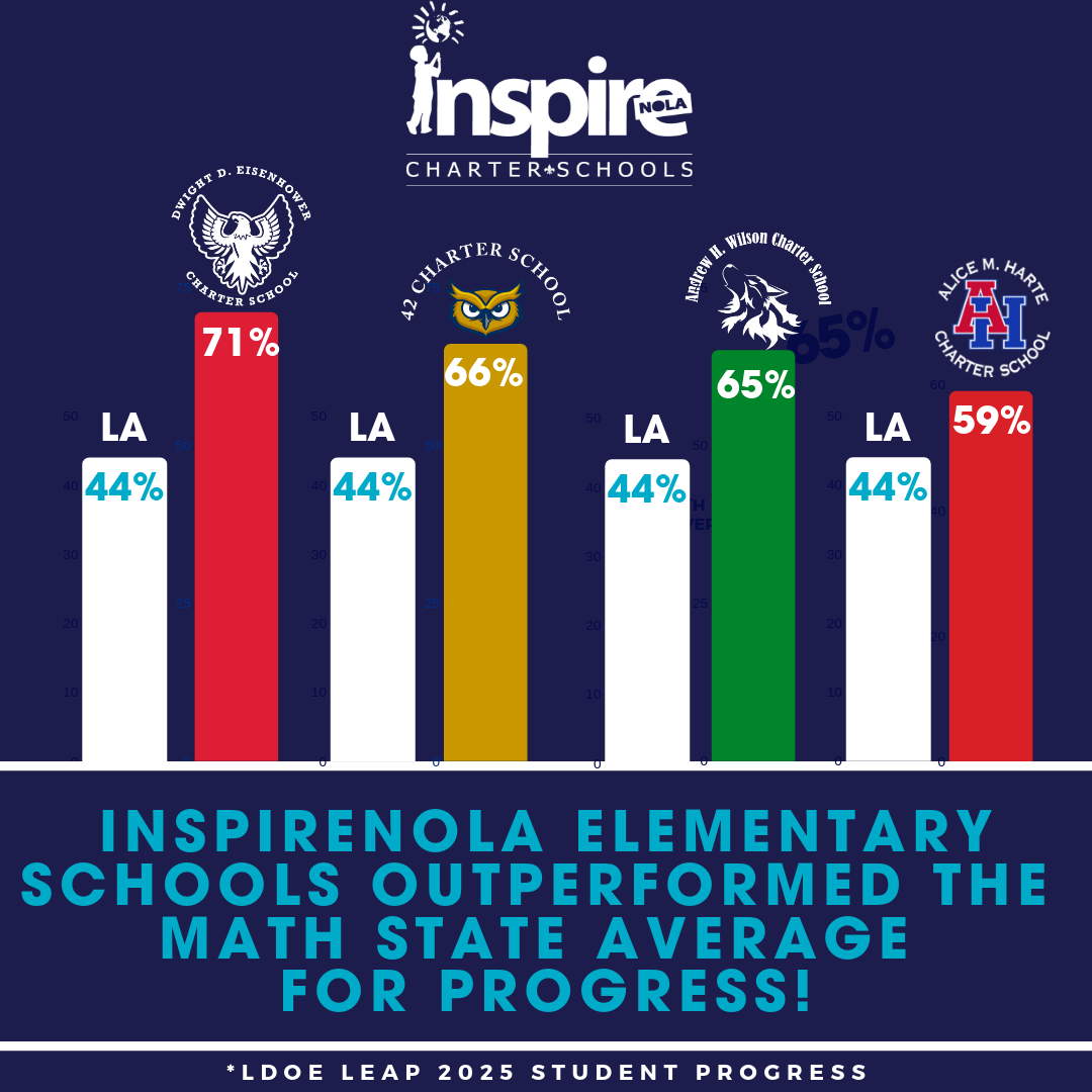 elem outperform MATH  state  graphic.png