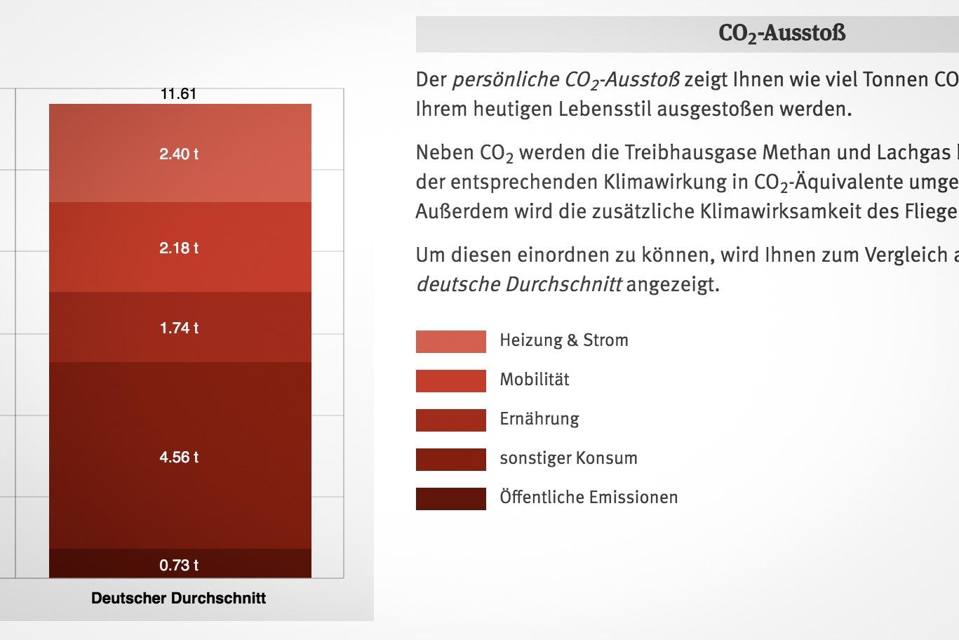 Quelle: CO2-Rechner des UBA für Privatpersonen.