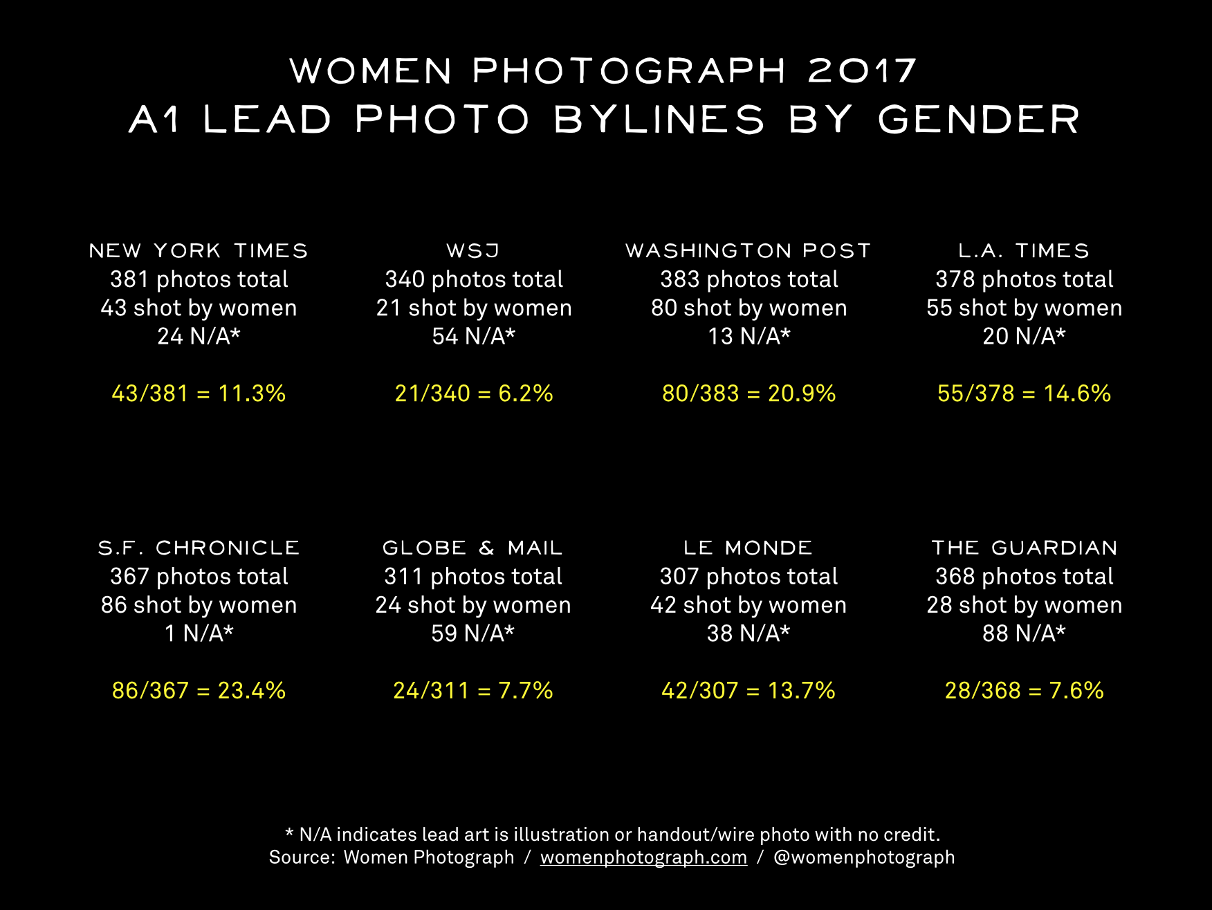Women Photograph Bylines -- 2017 Whole Year.png