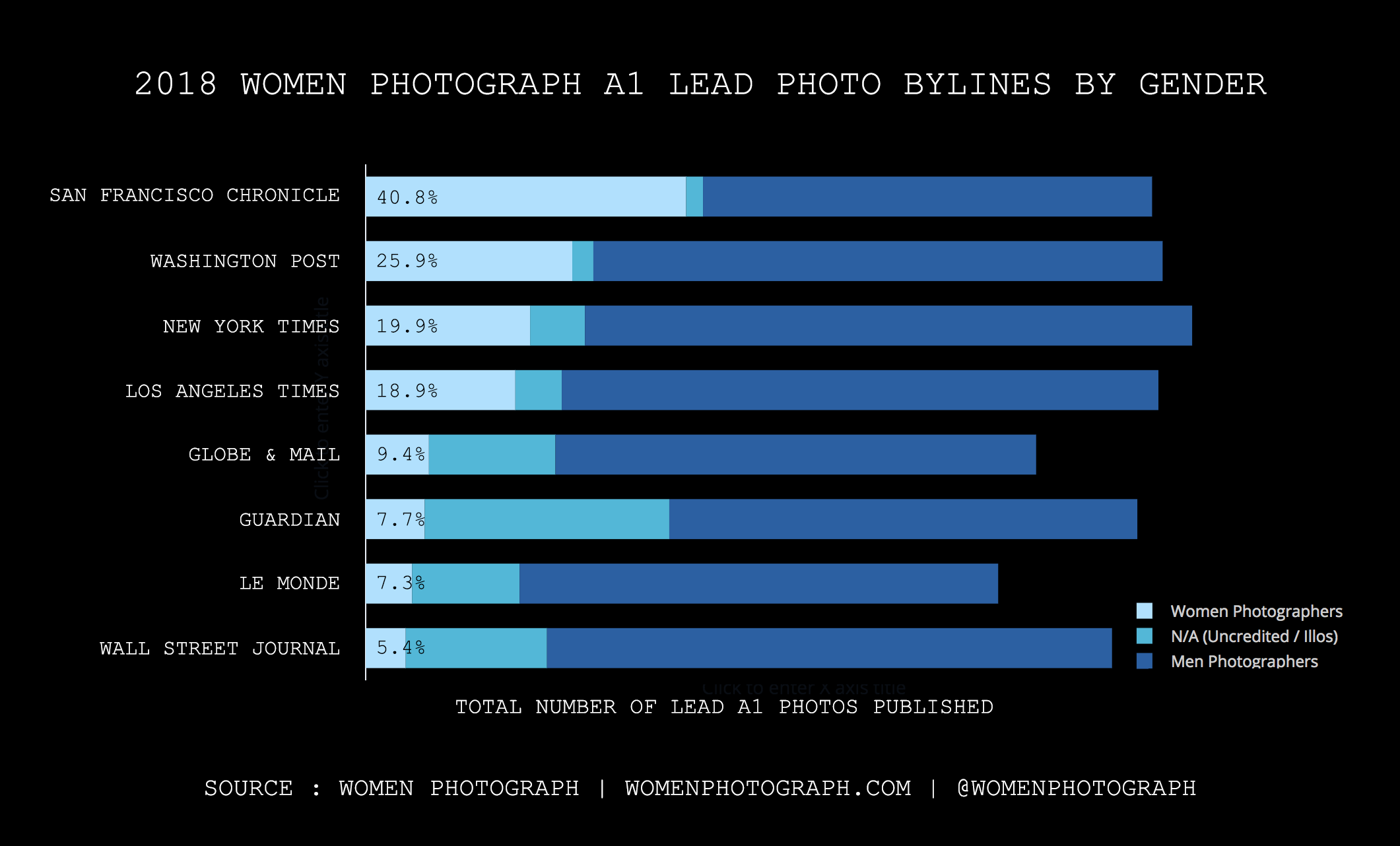 Women Photograph Bylines -- 2018 Whole Year (Graph).png
