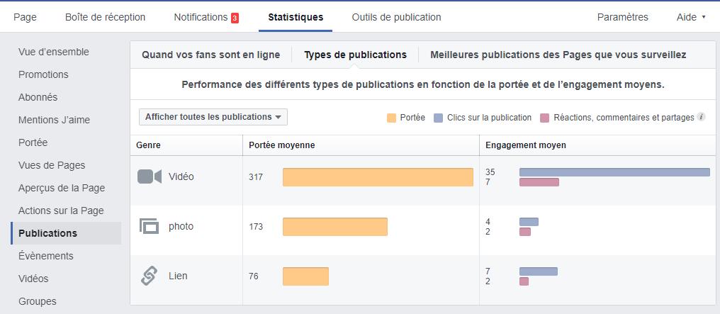statistiques page fan facebook