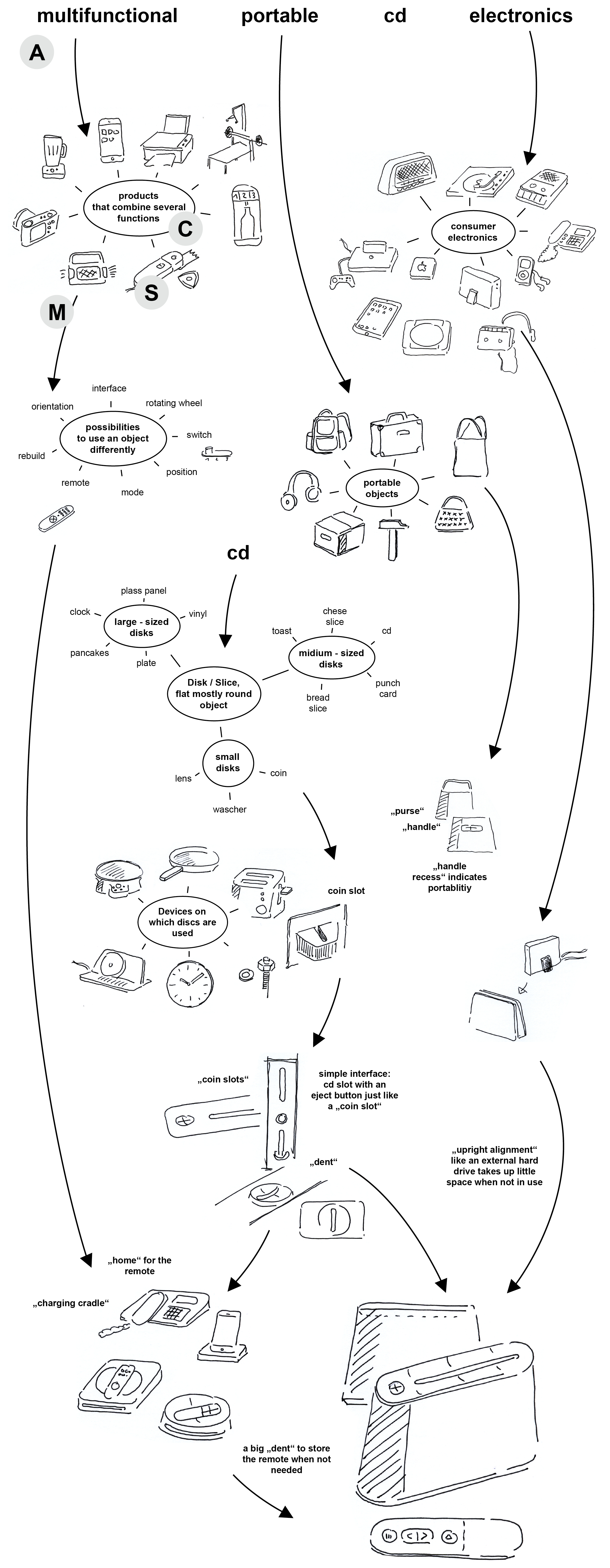 Analogy-Process-CD-Player-Johannes-Steinbauer.jpg