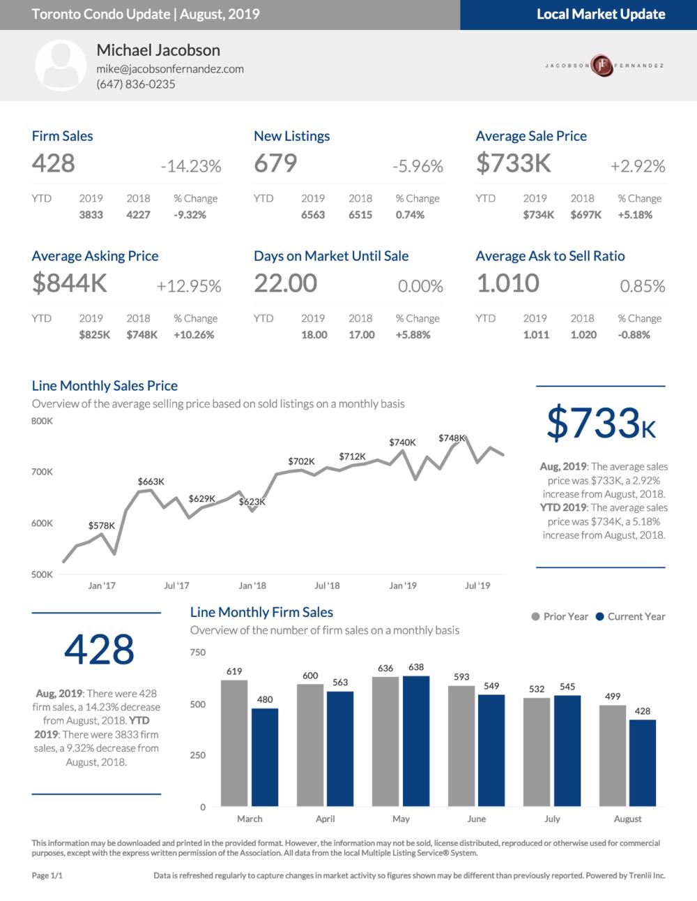 Toronto Condo Market Update for August Summary