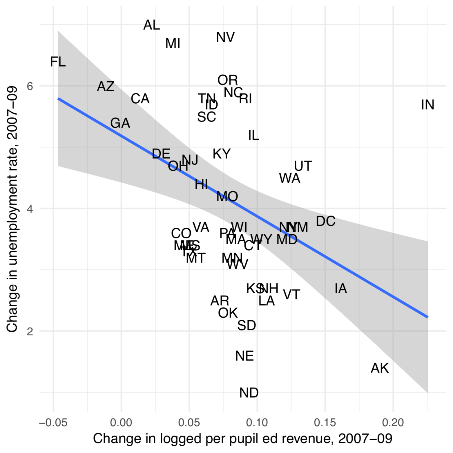We exploit the exogenous shock to states' education budgets caused by the Great Recession to identify the effect of resources on vertical diffusion. Shown here is the Recession's effect on unemployment and the associated change in states' education budgets over the same period.