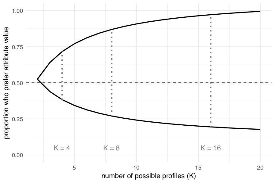 Bounds on the proportion of survey respondents who prefer an attribute value grow as the number of possible profiles multiplies, quickly becoming too large to detect a majority preference. (AMCE = 0.05)