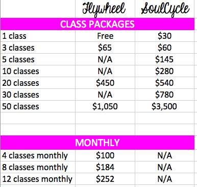 Pricing found on their respective Chicago location websites on November 19, 2018.