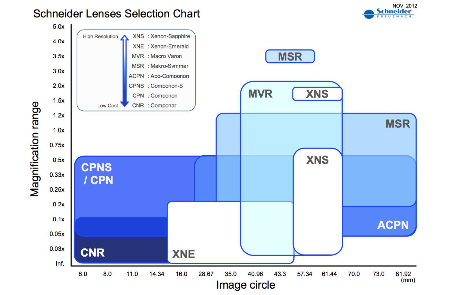 Schneider-lens-magnification-range
