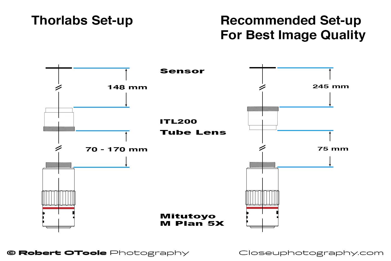 Set-up-Diagram-for-Tube-lens-ITL200.jpg