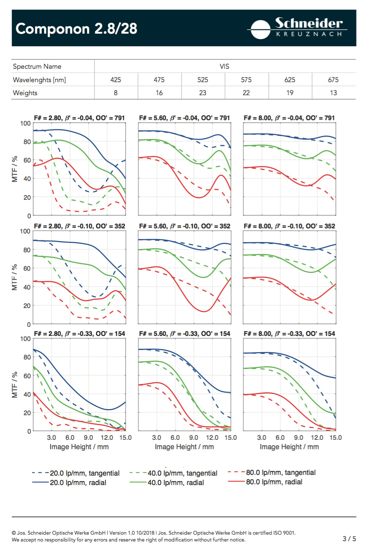 Componon-2.8-28-Data-sheet-New-II.jpg