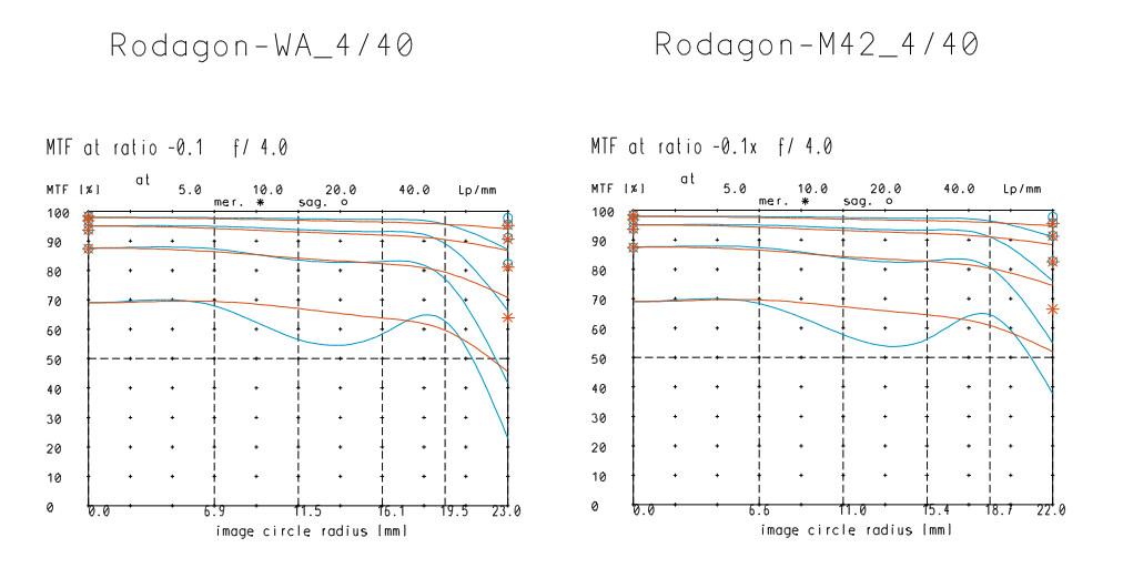 Rodagon-40-4-MTFs.jpg