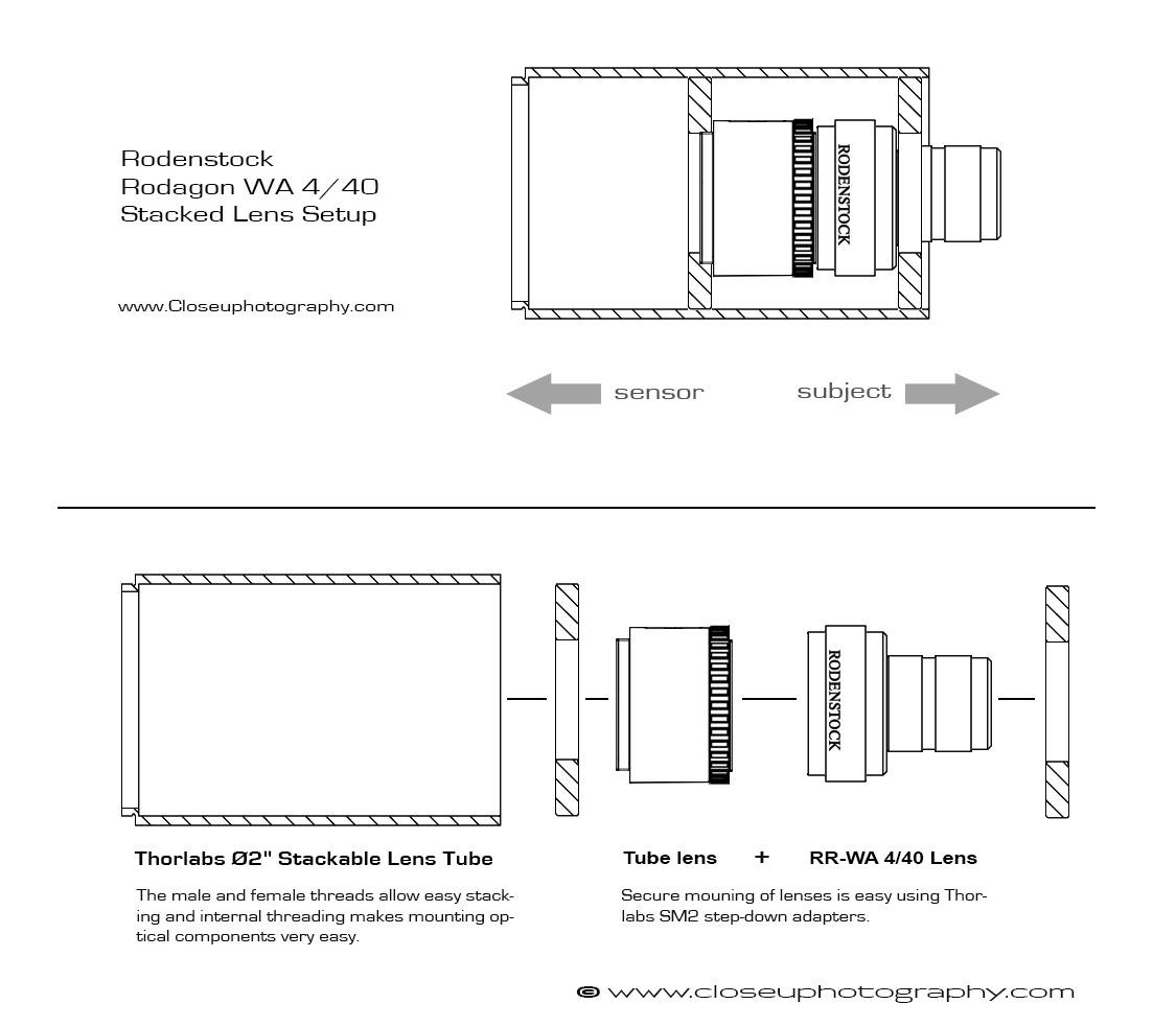 Rodagon WA 4/40 stacked setup diagram