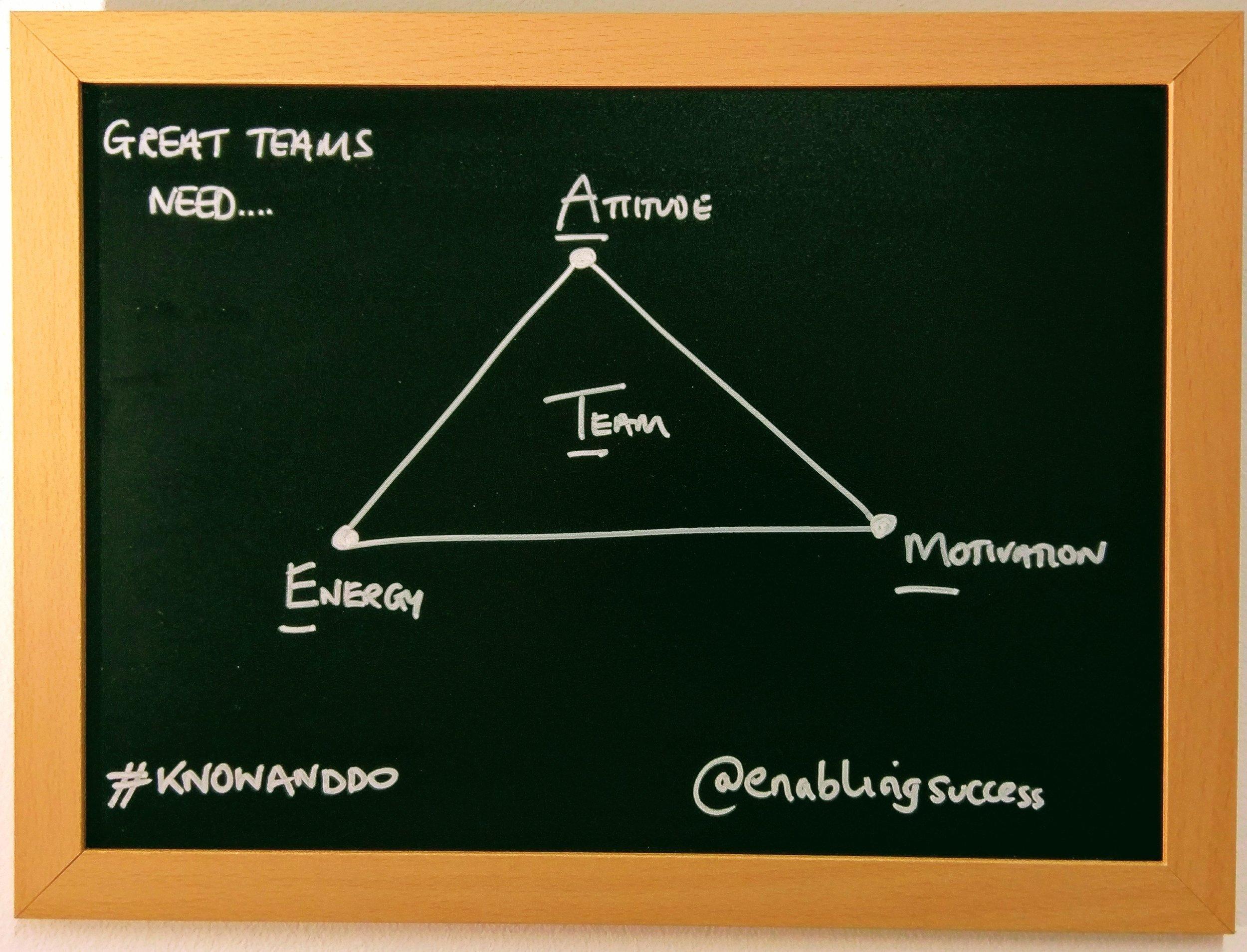 Planning A Great Team - Energy Attitude Motivation
