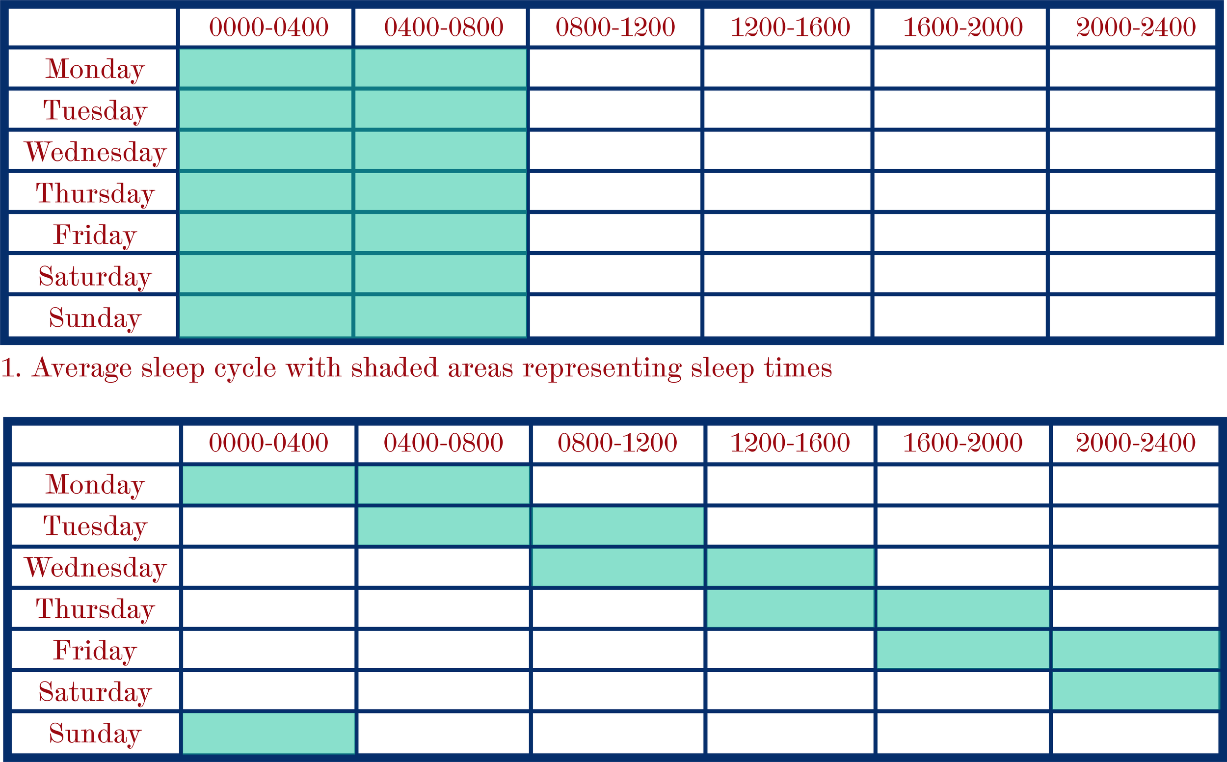 Figure 2: An example of the sleep schedule of an individual with non-24. Jonathan Hume.