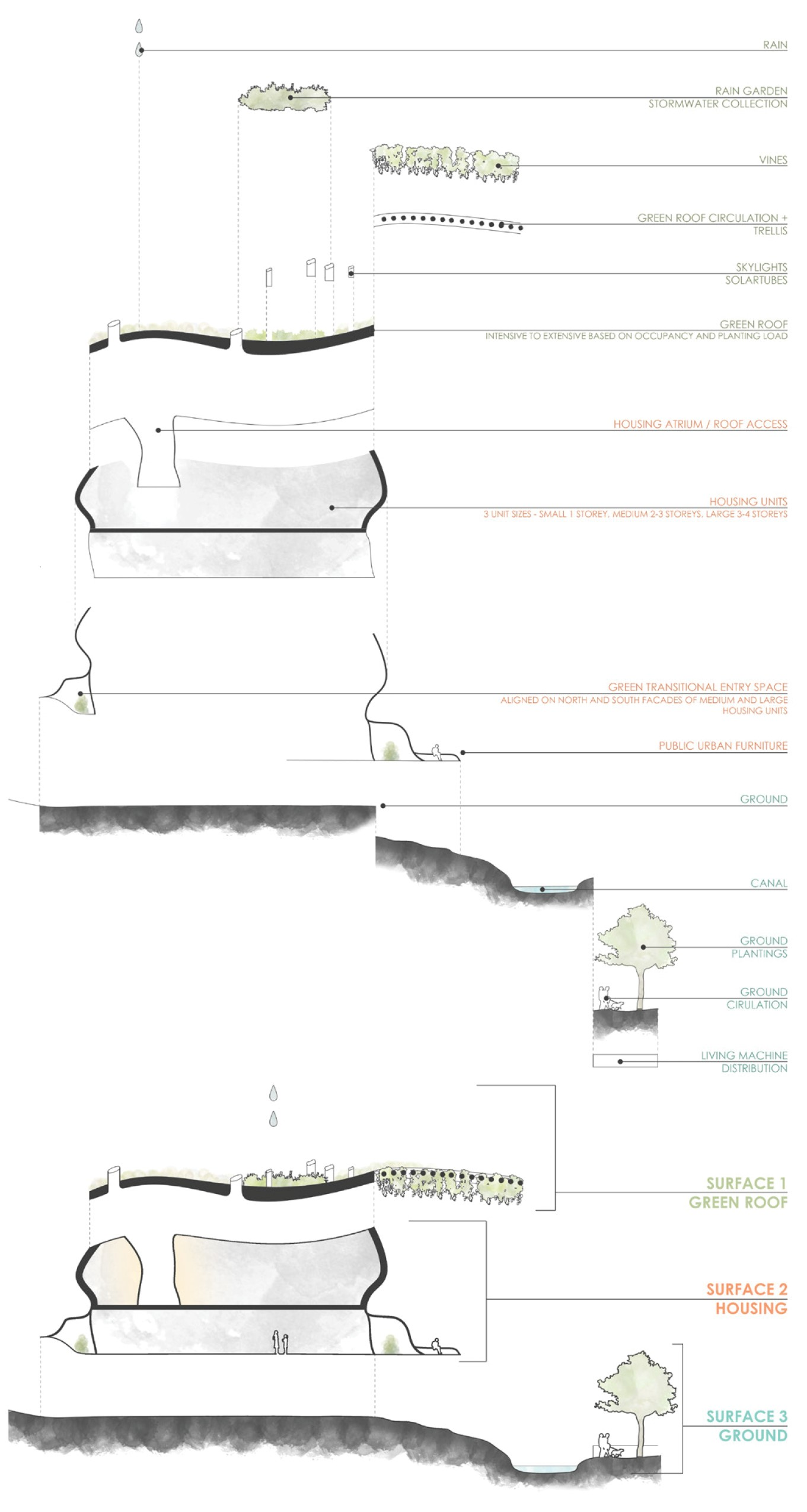 Sectional diagram outlining the different layers of the design