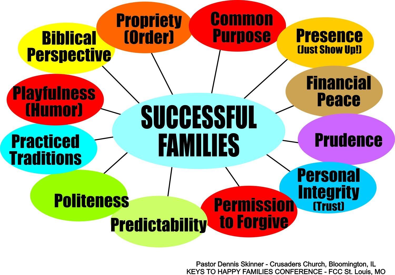 SUCCESSFUL FAMILIES.jpg
