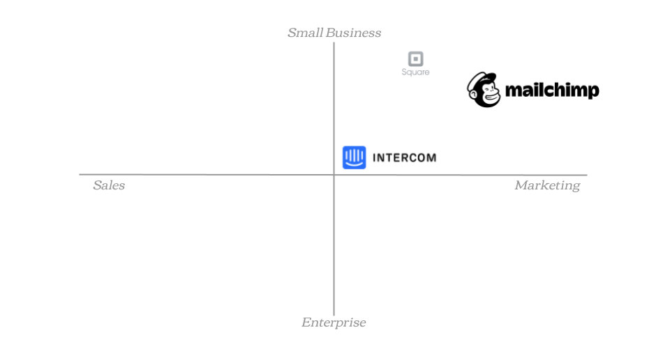 Competitor and Market Scan: Small business marketing CRMs with Mobile Apps