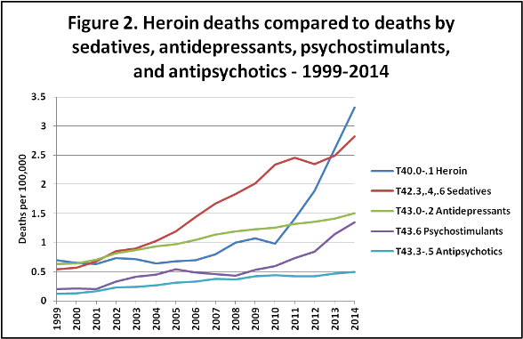 Courtesy of Rehabs.com  Combined, psychiatric medications account for just shy of 50% more deaths than heroin.