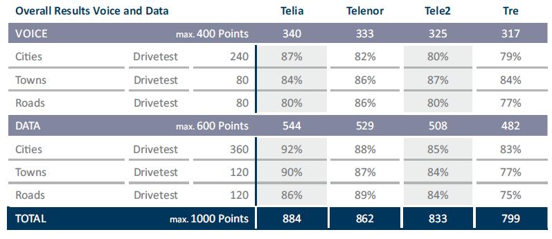 Sweden 2016 Connect Testlab