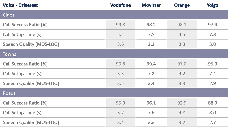ES_Tabelle_VoiceDrivetest_2017_englisch_.png