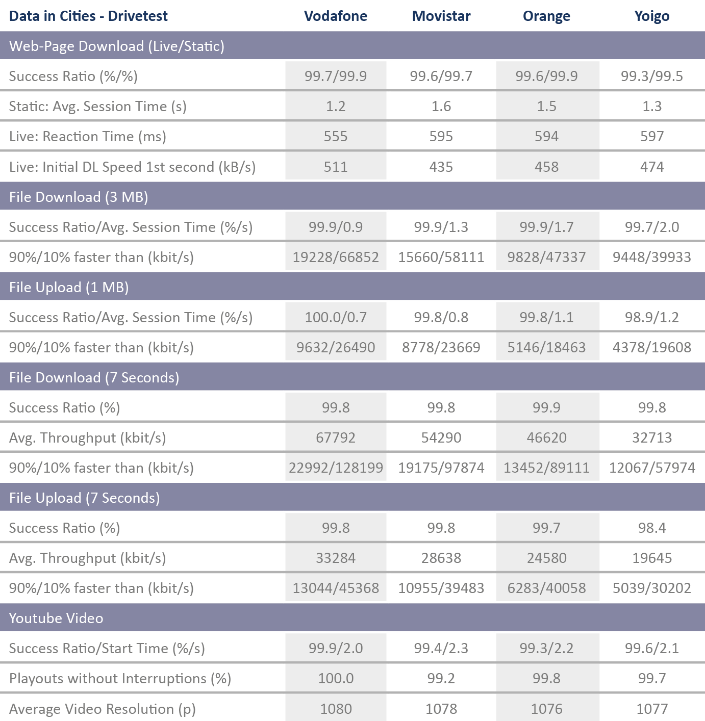 ES_Tabelle_DataCities_Drivetest_2017_Englisch.png